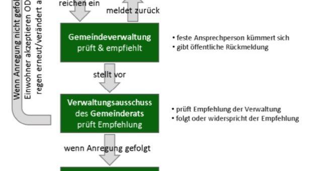 Bürgerbeteiligungsleitlinie Großpösna